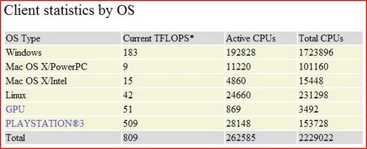 PS3 Folding Stats