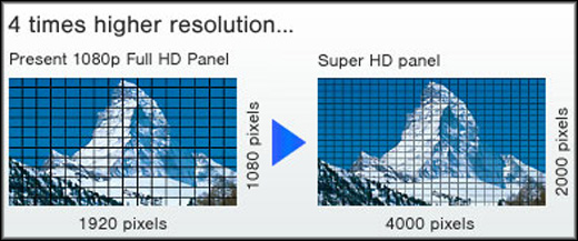 Super HD Plasma